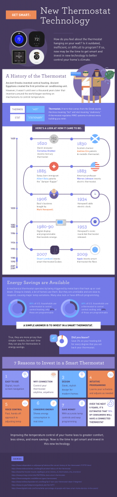 Programmable Thermostats History